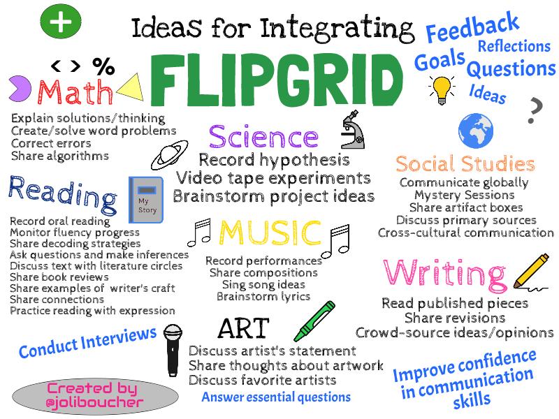 Flipgrid infographic